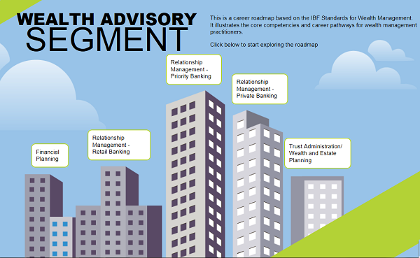 Wealth Management Roadmap
